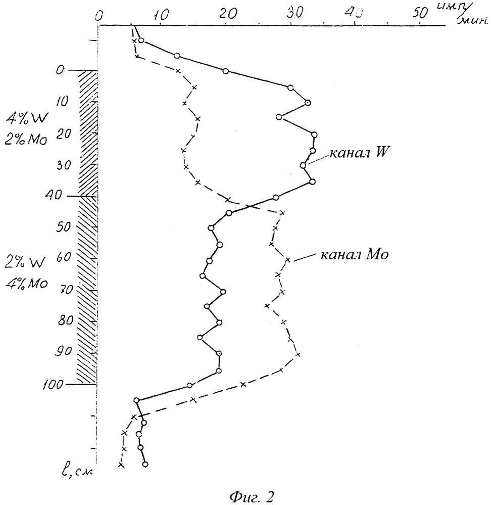 Способ определения содержания вольфрама и молибдена