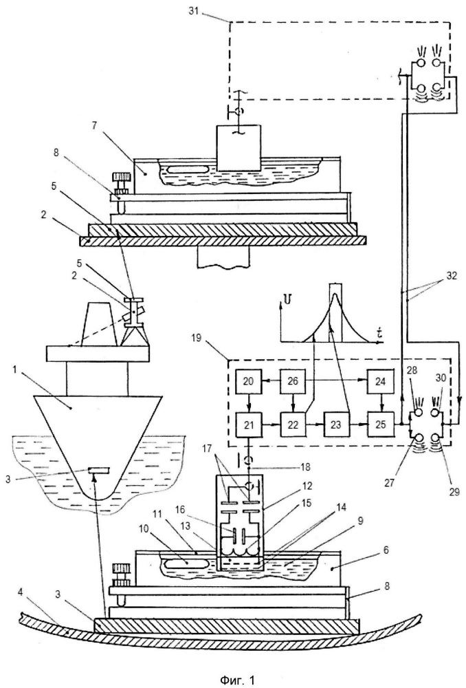 Способ выверки положения регулируемых площадок приборов и корабельного оборудования относительно базовой контрольной площадки корабля, находящегося на плаву, и измерительное устройство