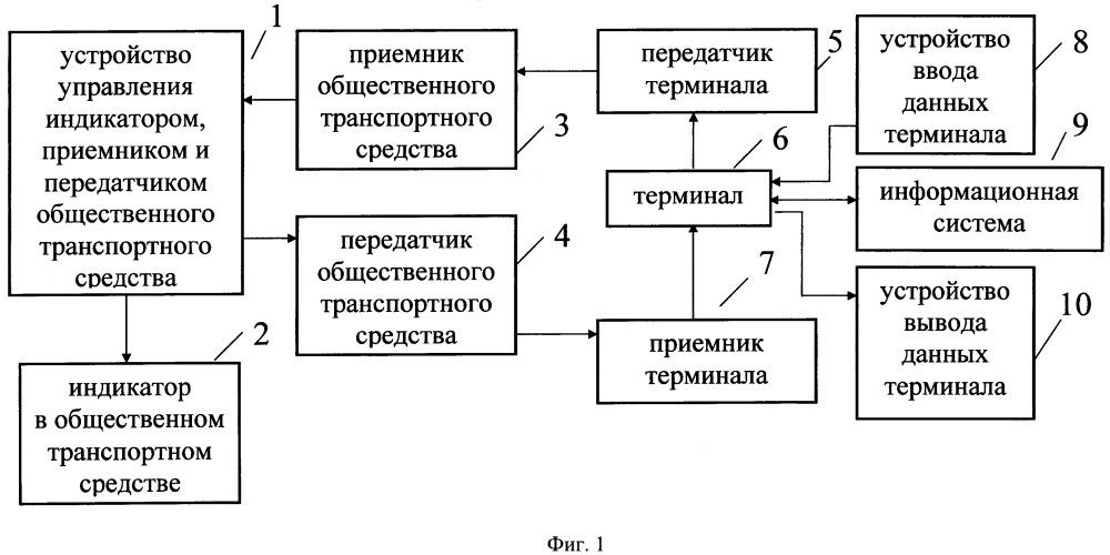 Система для остановки общественного транспортного средства пользователем