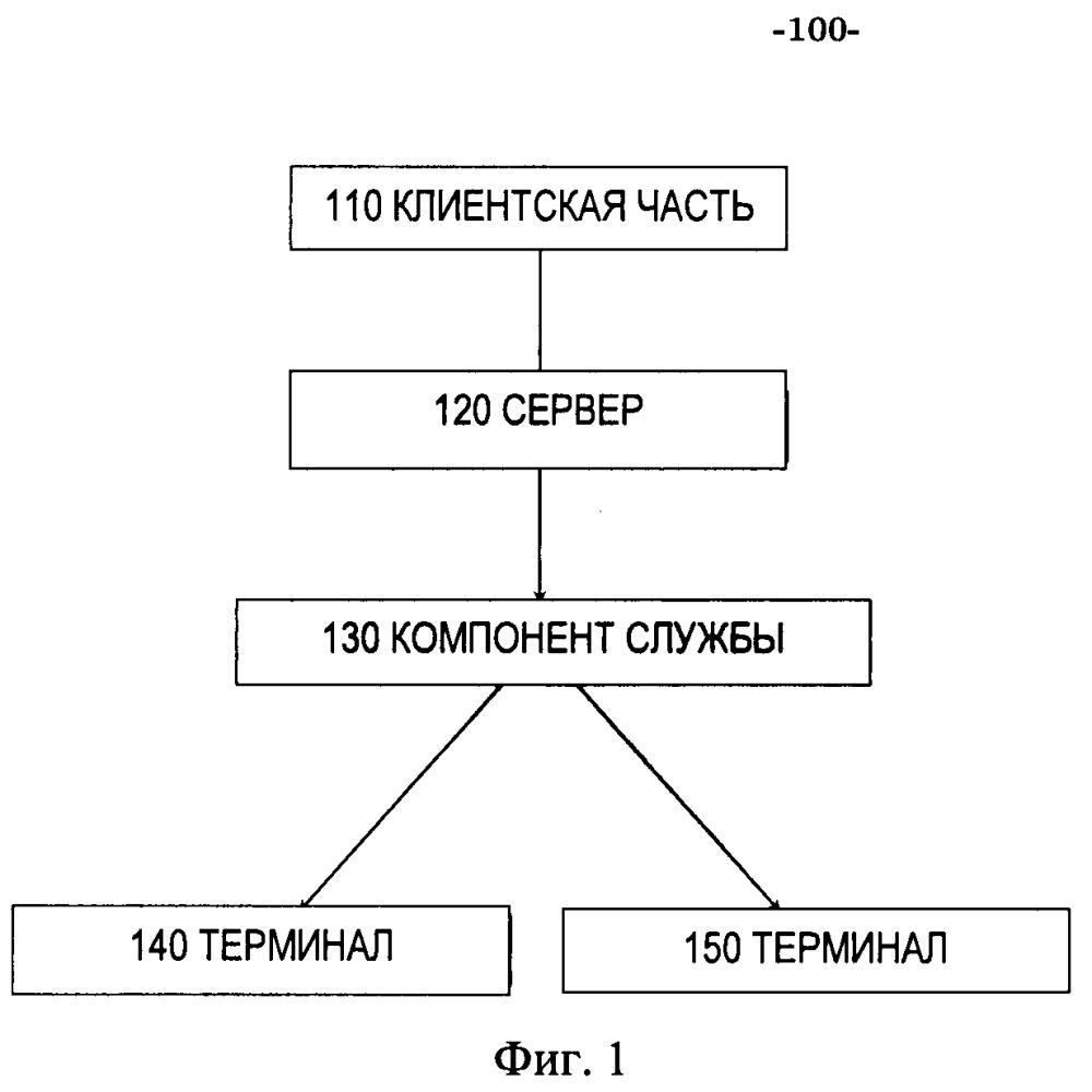 Способы, устройства, машиночитаемые носители и системы для установления сертифицированных соединений с терминалами в локальной сети