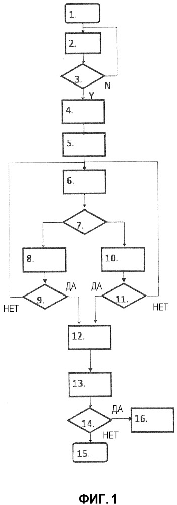 Способ и система для управления восстановлением сажевого фильтра