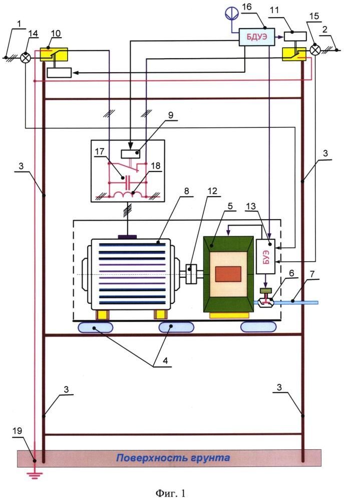 Мачтовая электростанция-компенсатор реактивной и активной мощности воздушной линии электропередачи