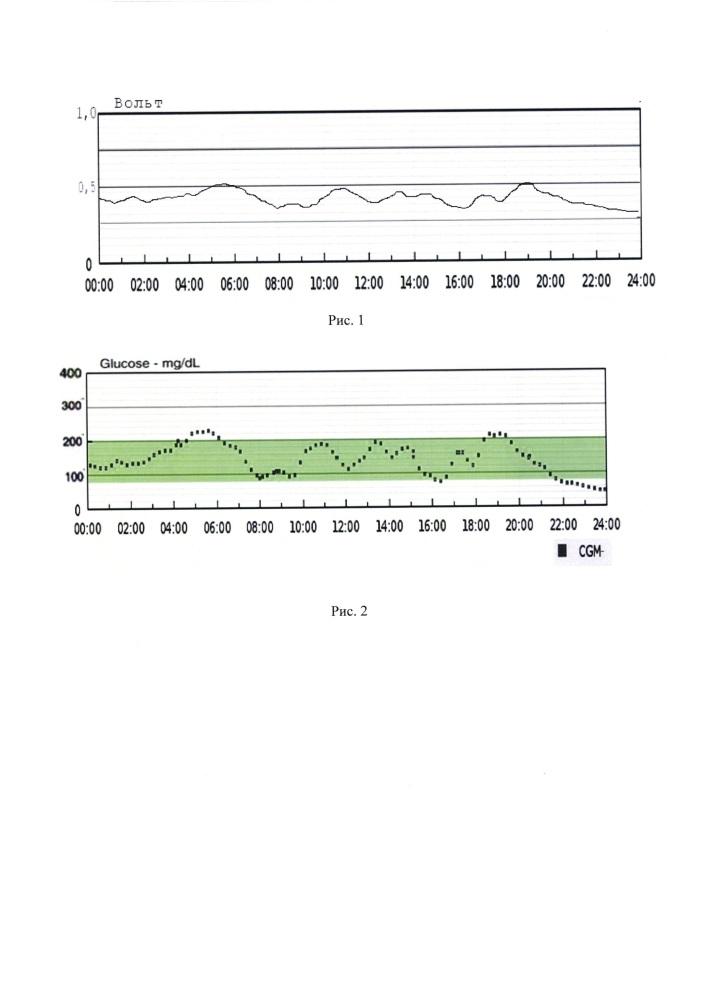 Система для сравнения гликемических профилей у больных сахарным диабетом