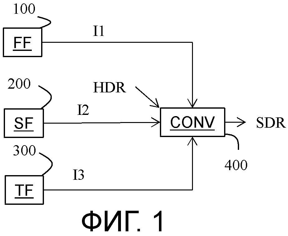 Способ и устройство для преобразования версии с расширенным динамическим диапазоном изображения в версию со стандартным динамическим диапазоном изображения