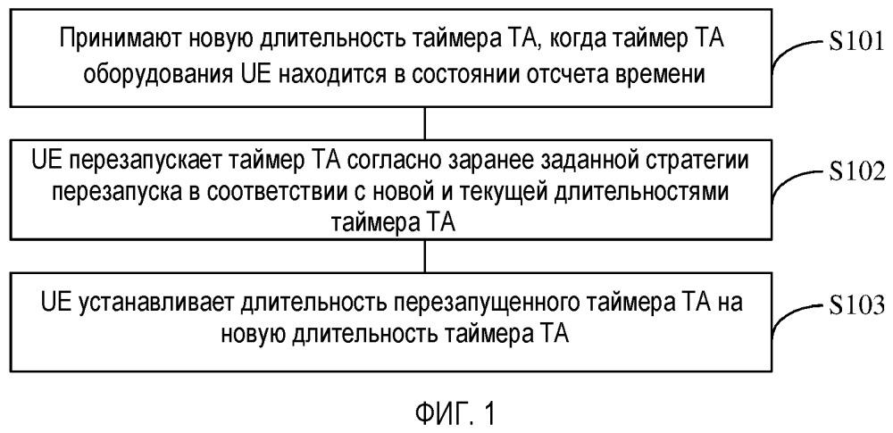 Способ и устройство для перезапуска таймера временного выравнивания, а также носитель данных