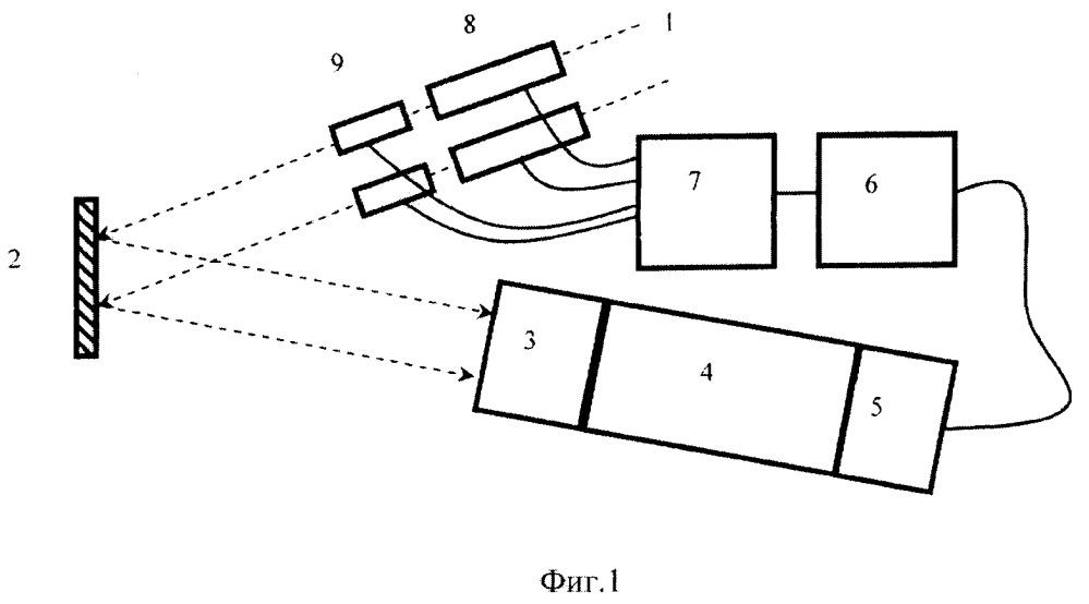 Способ одновременного контроля пространственно-временных характеристик одного или нескольких сверхкоротких импульсов лазерного излучения на поверхности плоской мишени