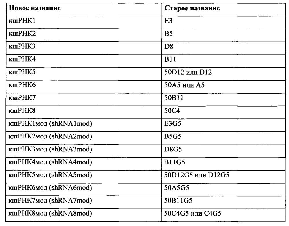Композиции и способы для лечения гемоглобинопатий