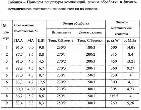 Способ получения газонаполненных полиакрилимидов