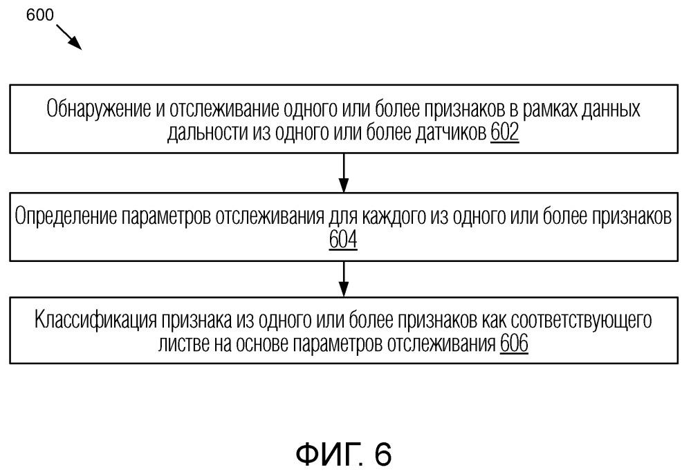Способ, система и машиночитаемые носители хранения данных для обнаружения листвы с использованием данных дальности