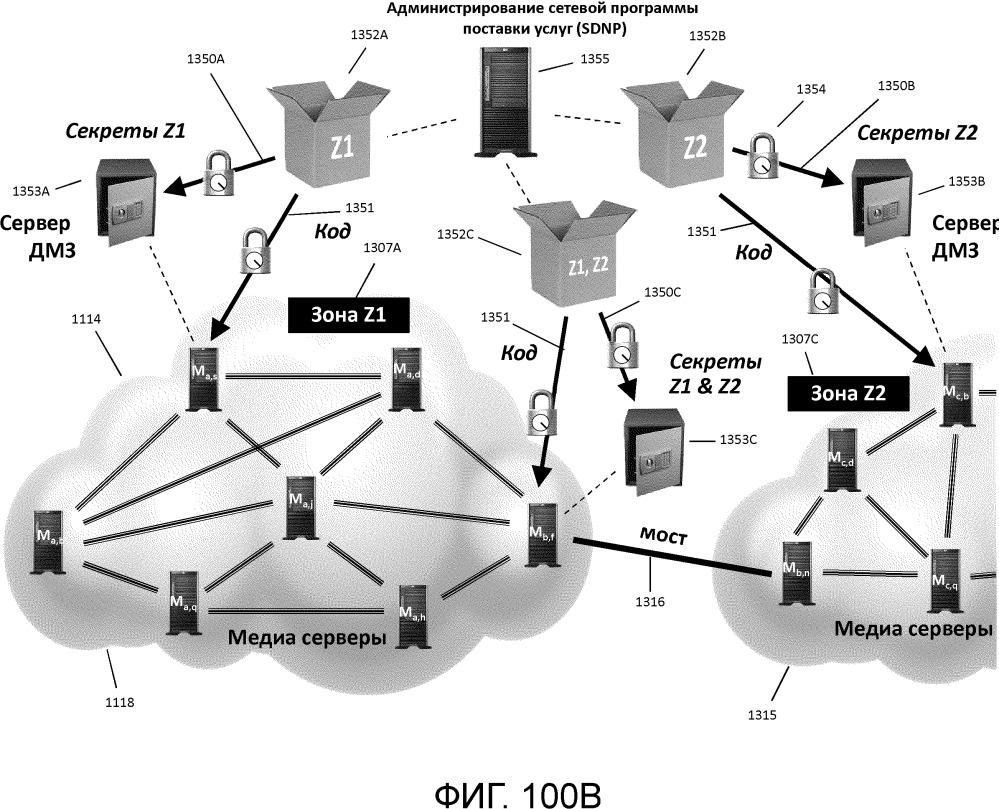 Динамическая защищенная коммуникационная сеть и протокол