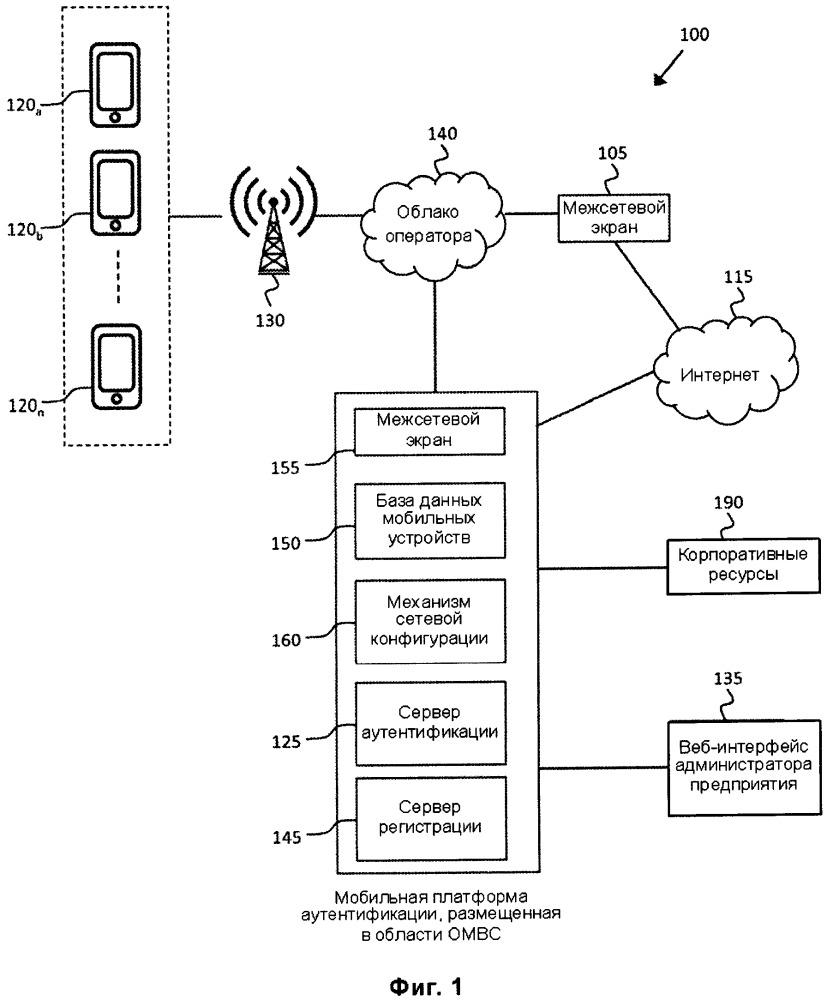 Мобильная аутентификация в мобильной виртуальной сети