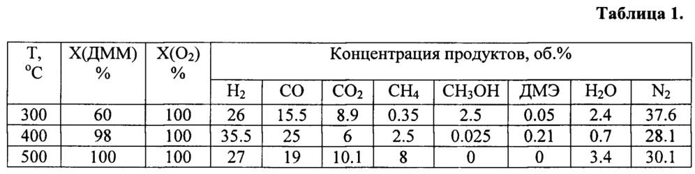 Катализатор и способ получения обогащенной по водороду газовой смеси из диметоксиметана и воздуха