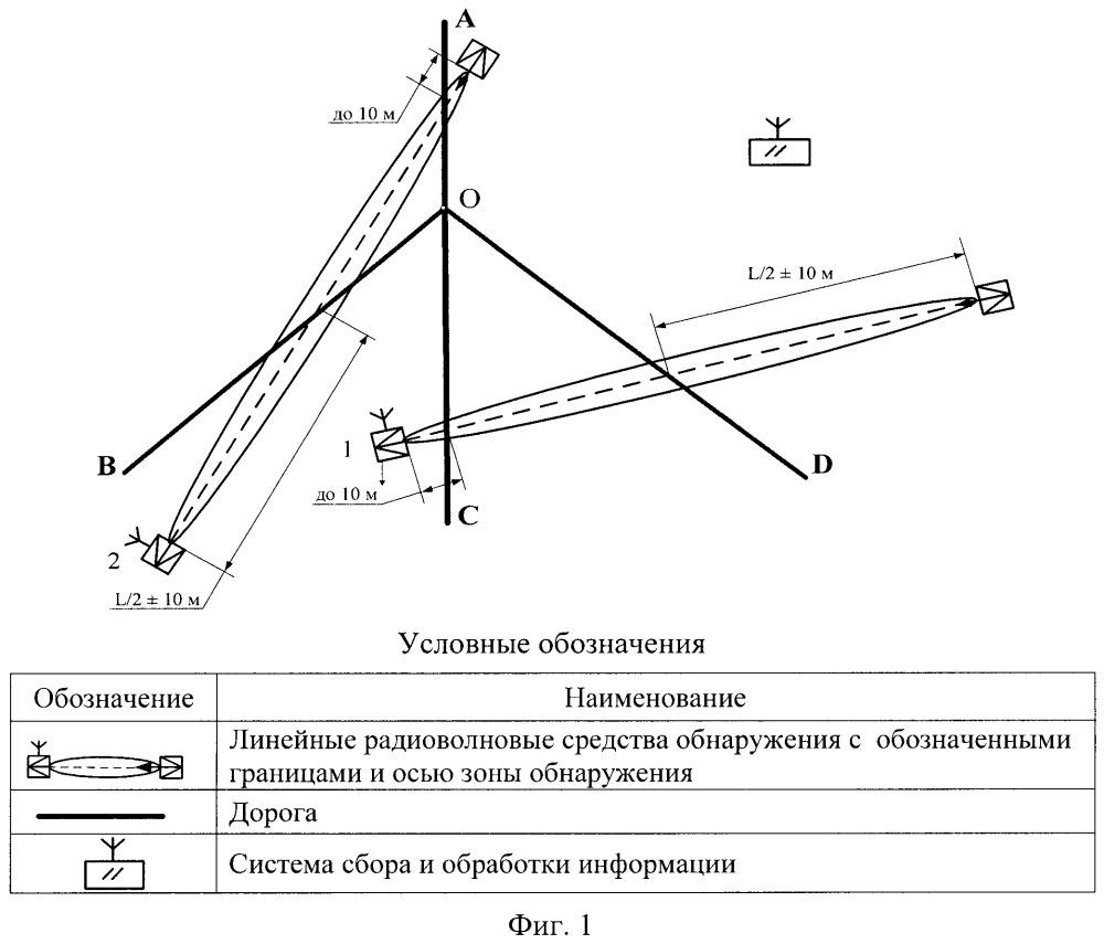 Способ охранного мониторинга с применением линейных радиоволновых средств обнаружения