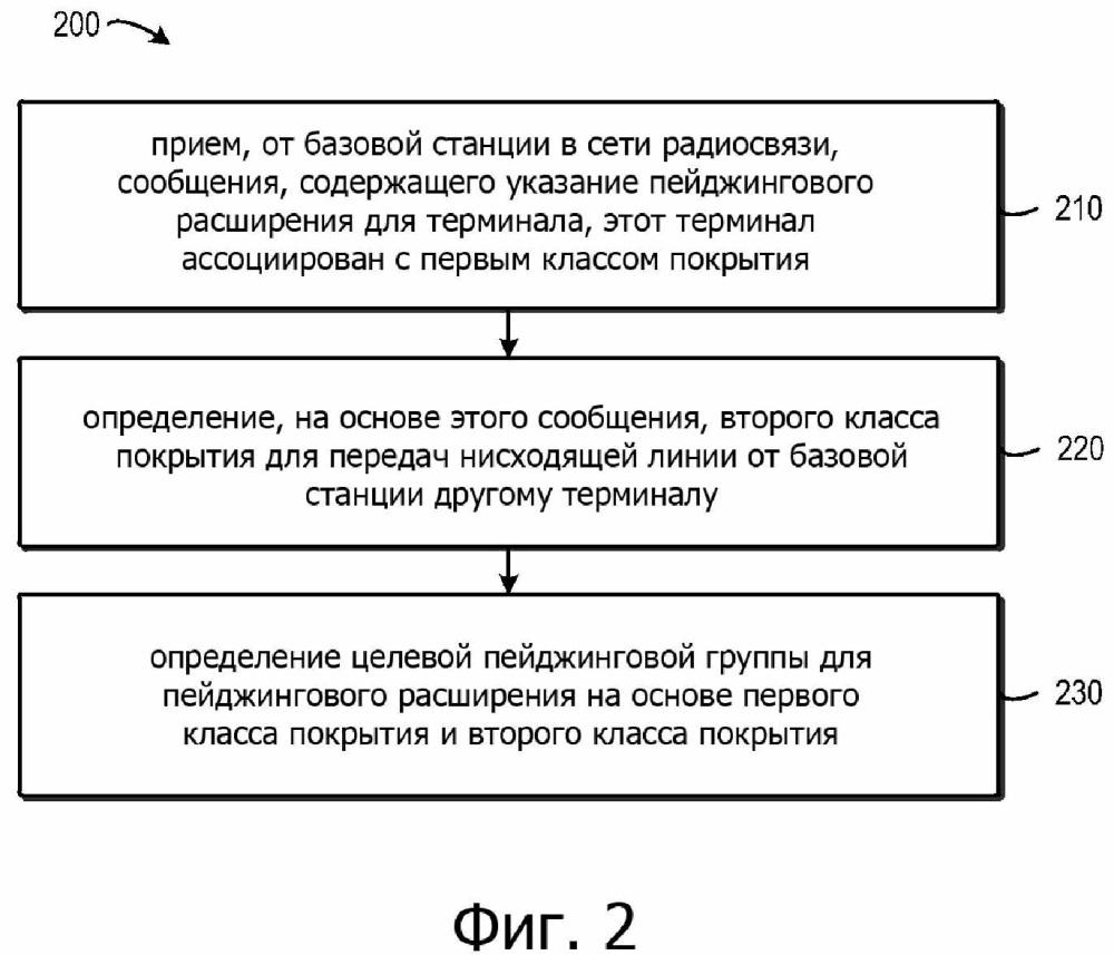 Способ и устройство для работы с пейджинговым расширением