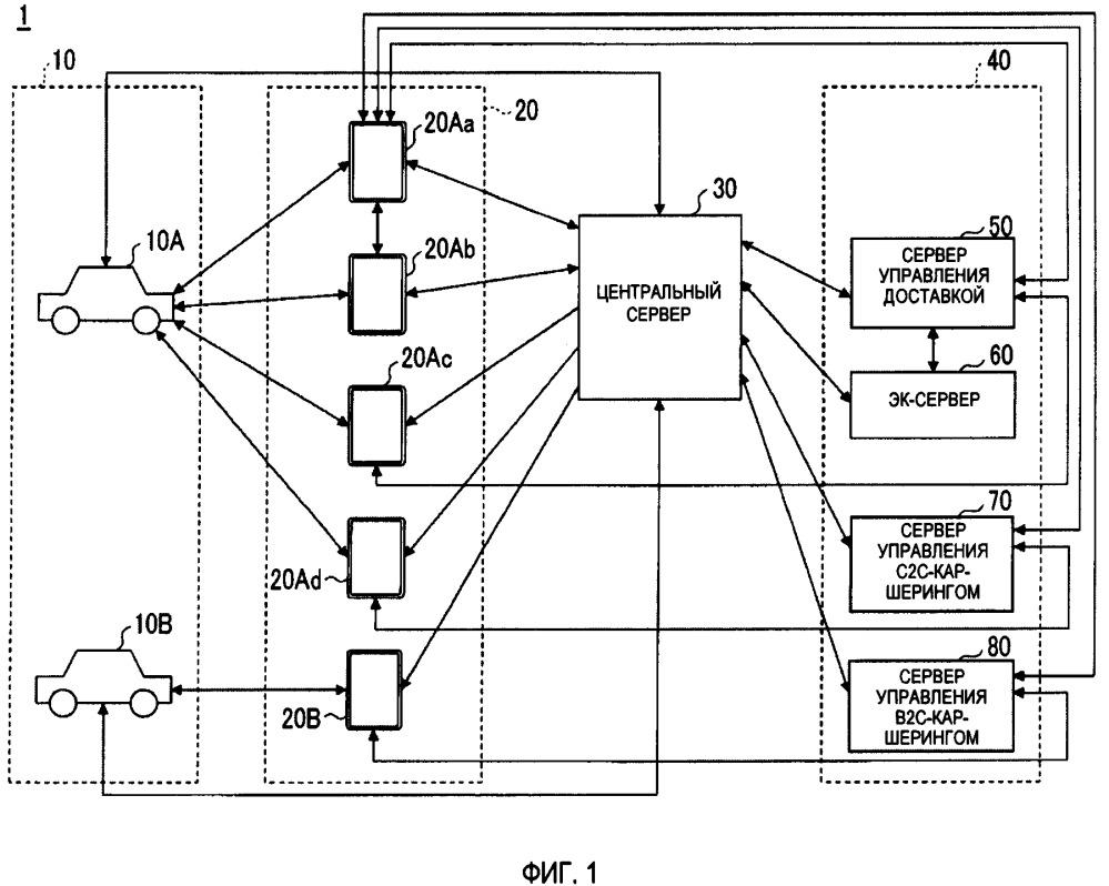 Устройство сопровождения доставки, способ сопровождения доставки и энергонезависимый машиночитаемый носитель, сохраняющий программу для сопровождения доставки
