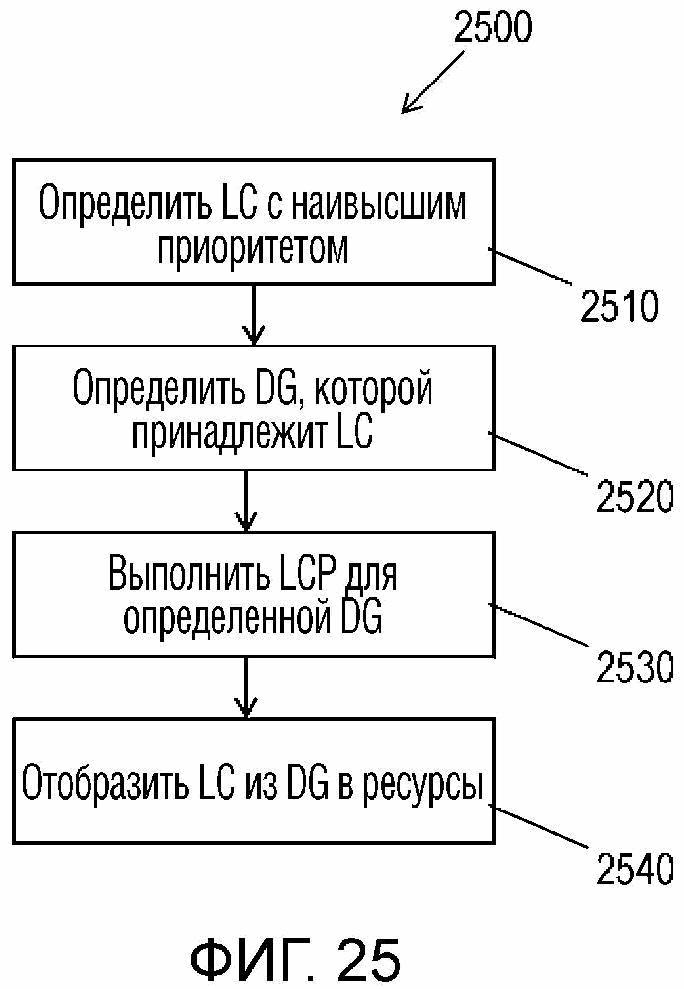 Процедура приоритизации логического канала для логических каналов одноуровневой линии связи