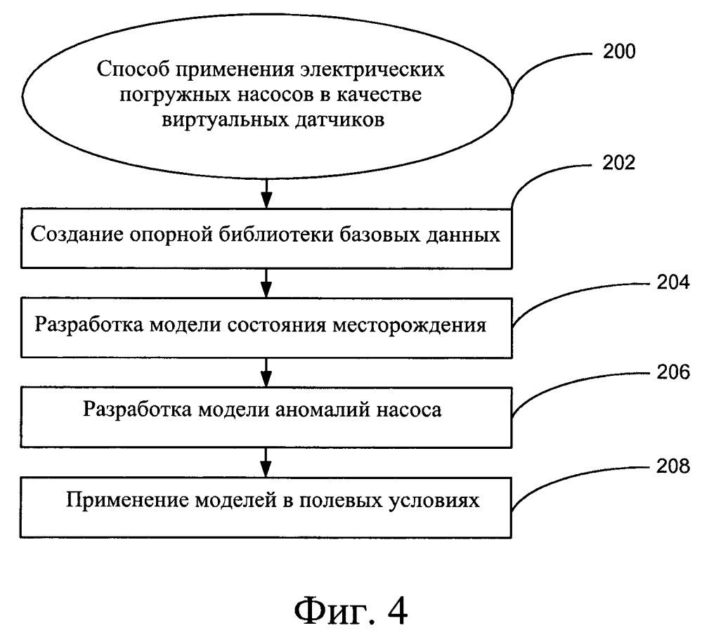 Система и способ управления разработкой месторождения с использованием электрических погружных насосов в качестве виртуальных датчиков