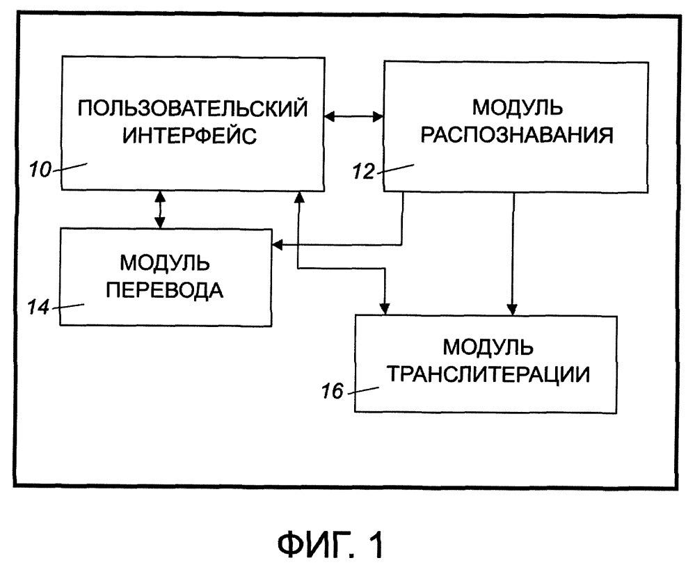 Управляемая жестами система для перевода и транслитерации вводимого текста и способ перевода и транслитерации вводимого текста
