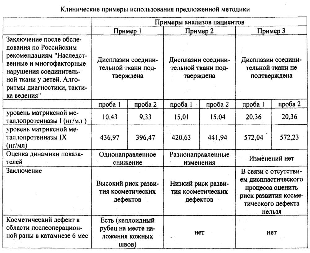 Способ оценки риска развития косметических дефектов в области послеоперационной раны у хирургических больных с дисплазией соединительной ткани