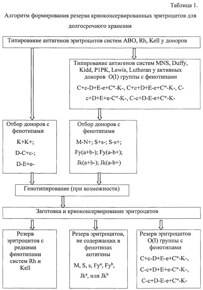 Способ комплектования резерва криоконсервированных эритроцитов на основании иммуногематологических критериев