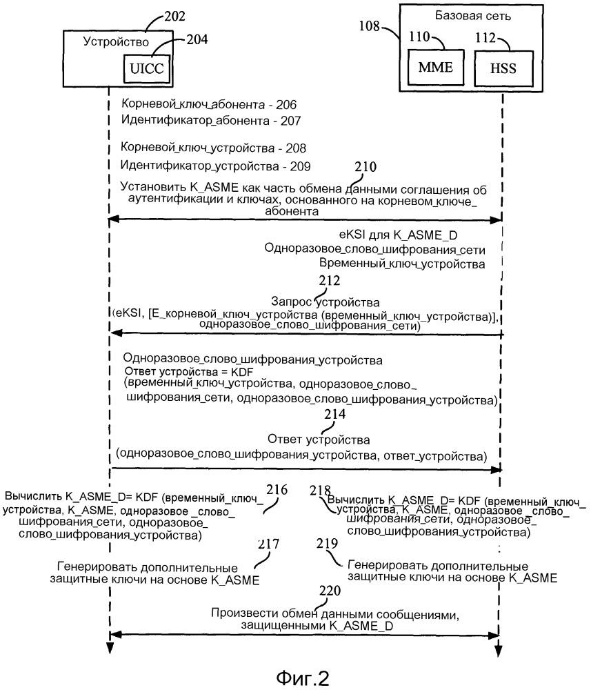 Способ и устройство для связывания аутентификации абонента и аутентификации устройства в системах связи