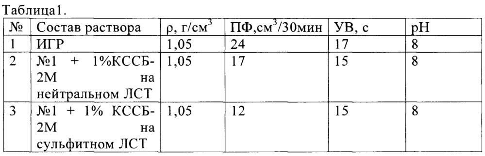 Способ получения лигносульфонатного реагента для обработки бурового раствора
