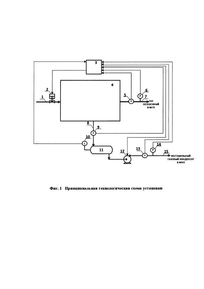 Способ автоматического управления производительностью установки низкотемпературной сепарации газа в условиях крайнего севера