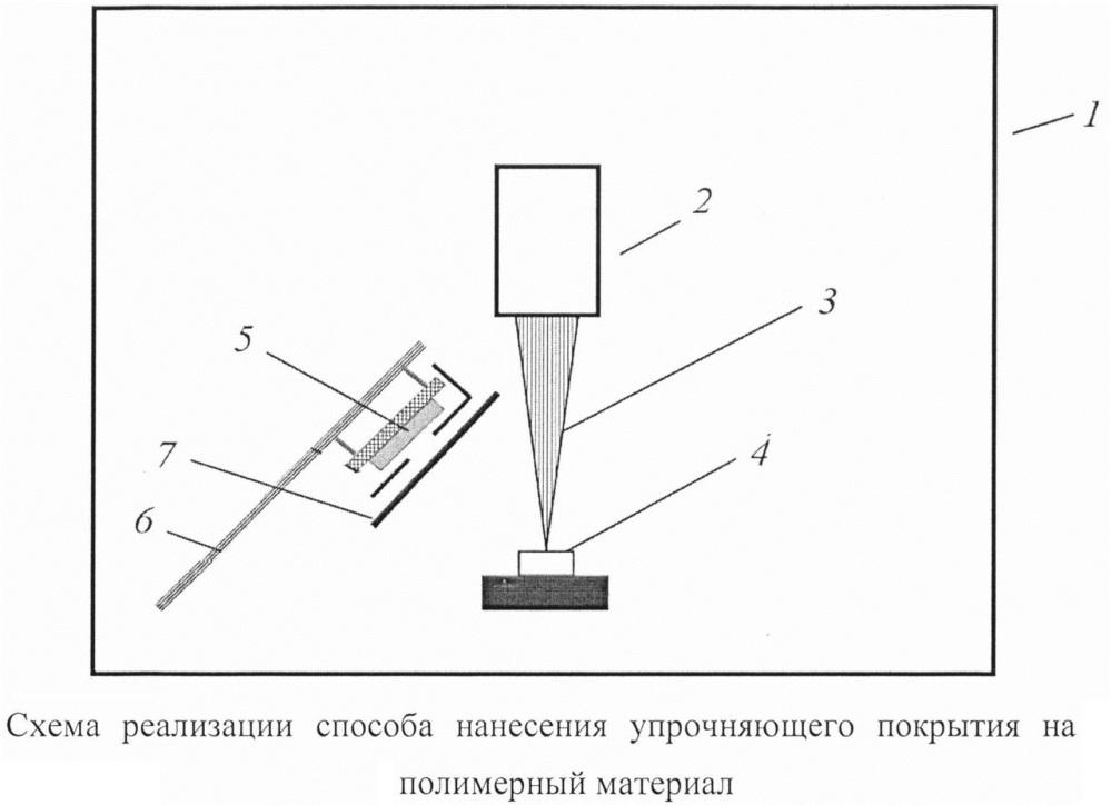 Способ электронно-лучевого нанесения упрочняющего покрытия на изделия из полимерных материалов