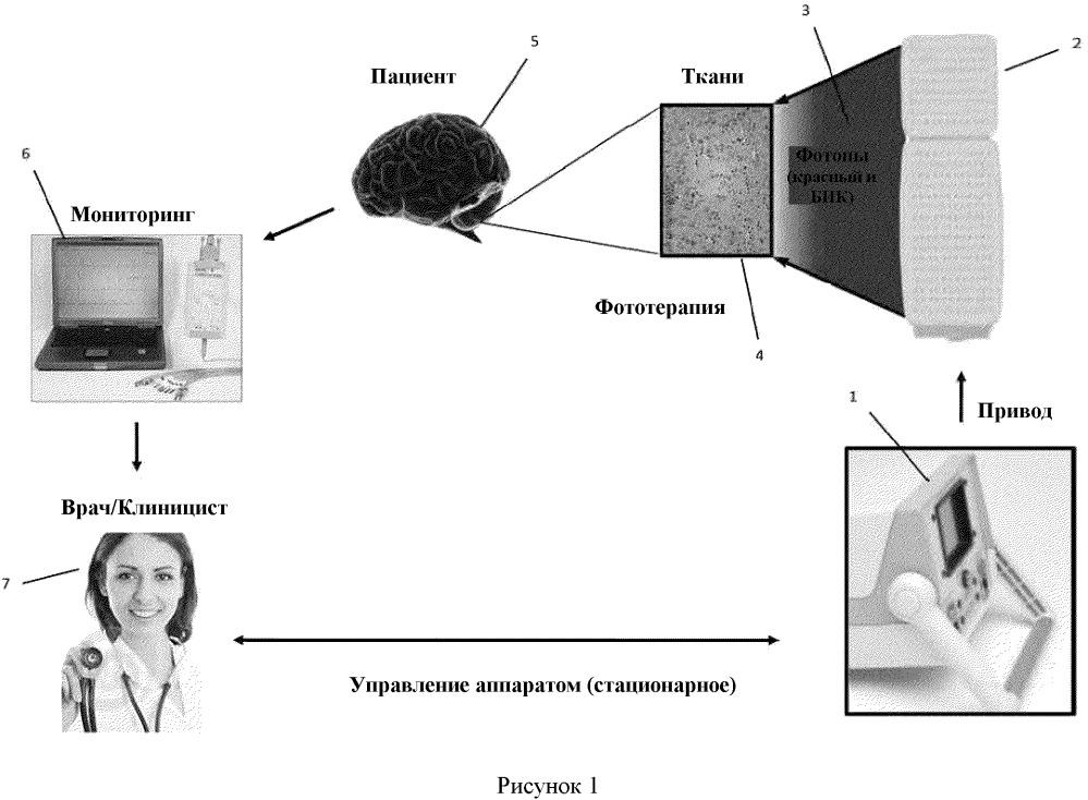 Система синусоидальной передачи и метод фототерапии