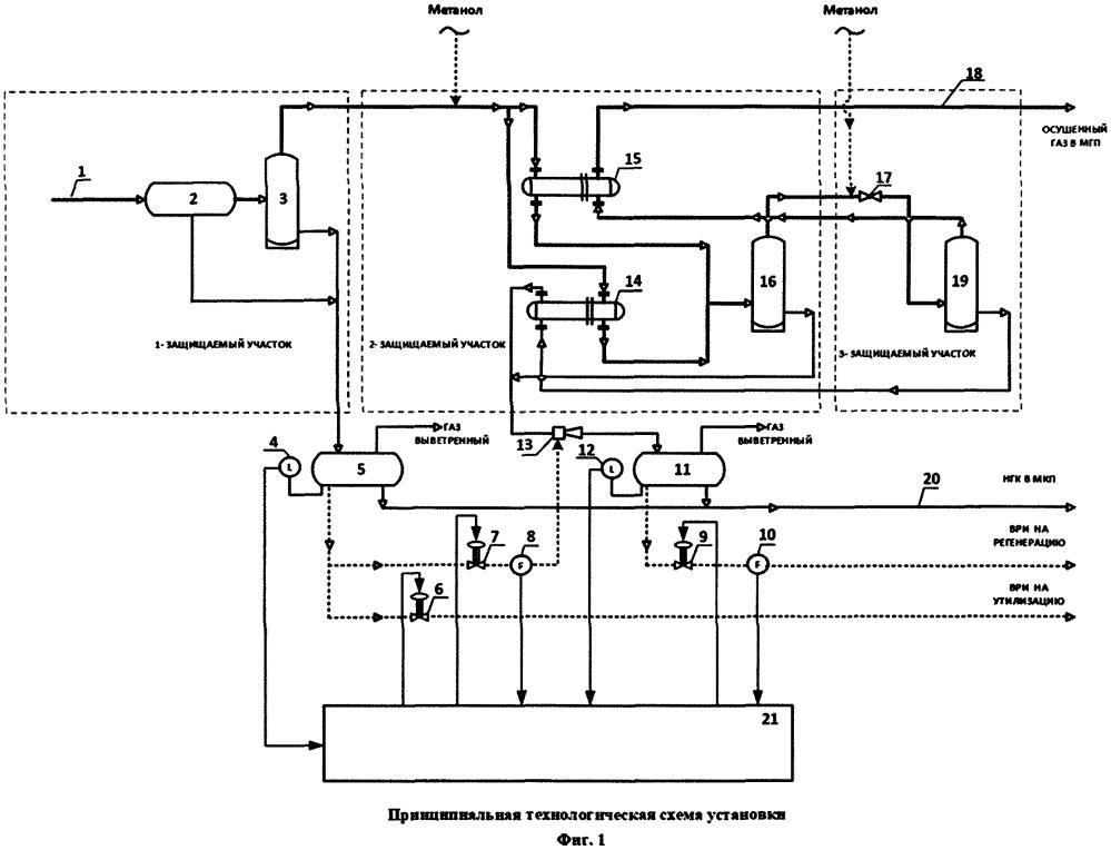 Способ оптимизации процесса отмывки ингибитора из нестабильного газового конденсата на установках низкотемпературной сепарации газа