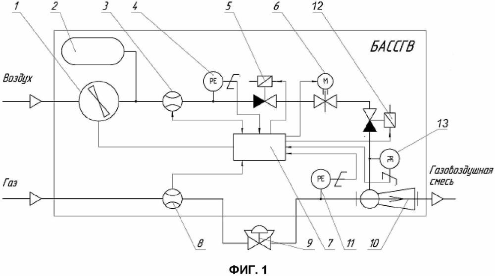 Блочная автоматизированная система смешения газа с воздухом (бассгв)