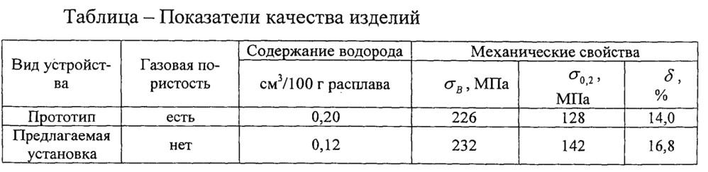 Установка для горизонтального непрерывного литья и прессования металла методом конформ