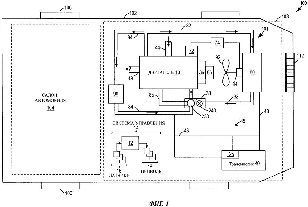 Способ (варианты) и система управления системой охлаждения двигателя автомобиля