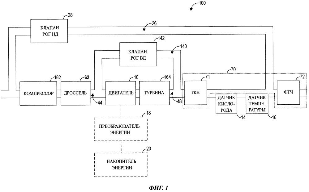 Регенерация устройства снижения токсичности отработавших газов