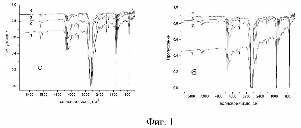 Ик-спектроскопический способ контроля качества прекурсоров для ориентационного вытягивания пленочных нитей из сверхвысокомолекулярного полиэтилена
