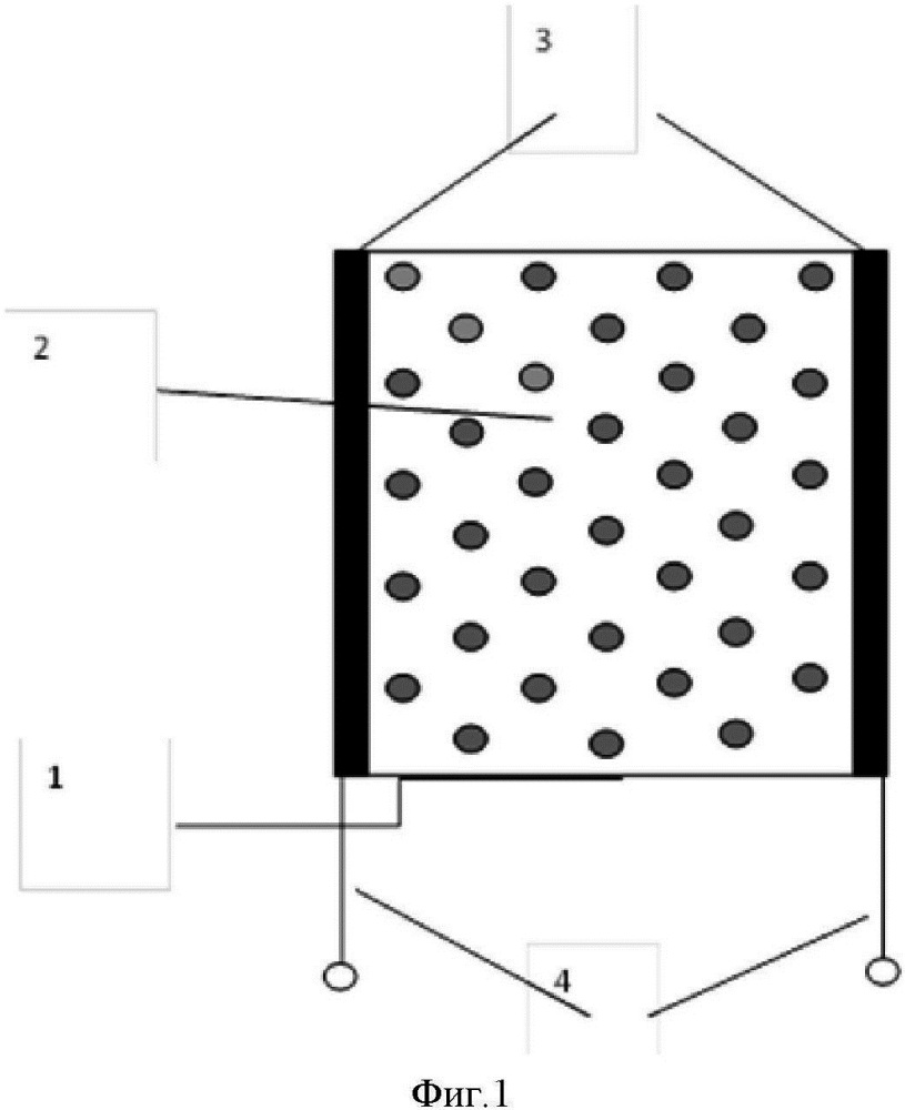 Способ измерения параметров магнитного поля