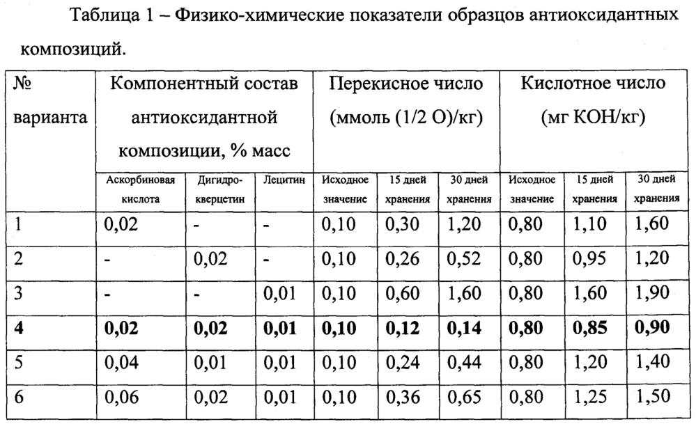 Антиоксидантная композиция для производства рыбных консервов с пролонгированным сроком годности и способ ее получения