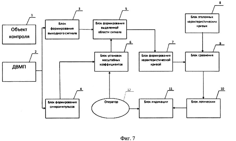 Способ контроля и диагностики технического состояния системы источник питания - нагрузка