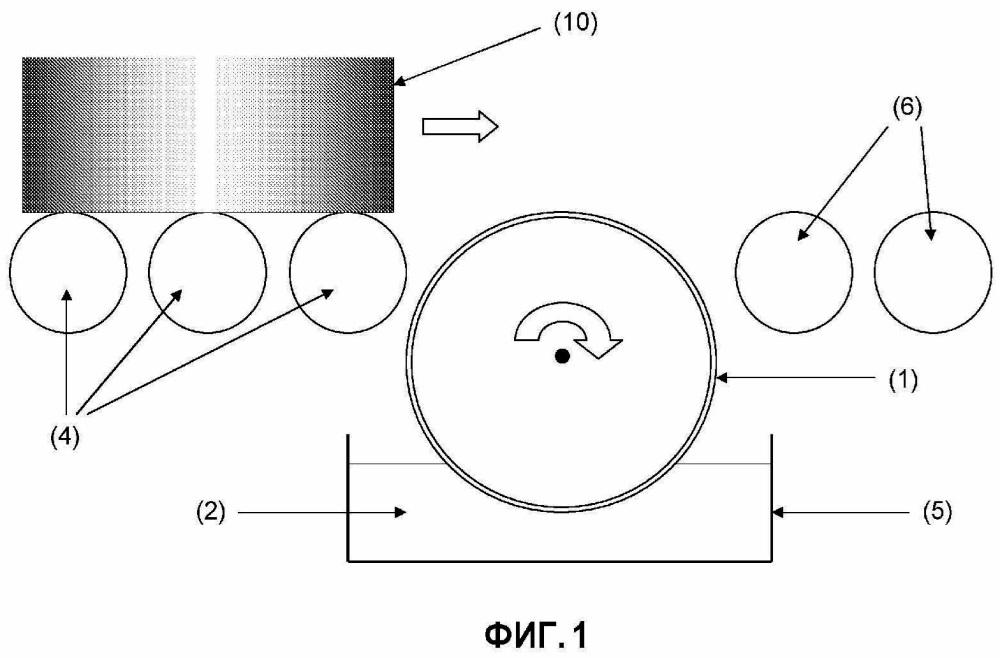 Способ и устройство для нанесения покрытия на концевую поверхность монолитной подложки нейтрализатора