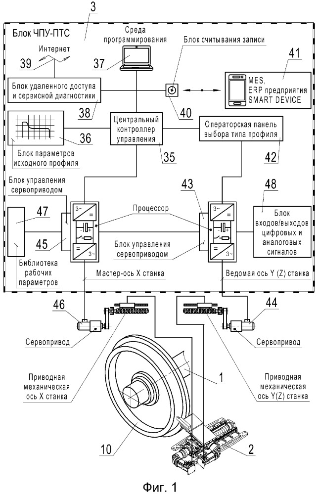 Система программированного профилирования поверхности катания колесной пары рельсового транспортного средства