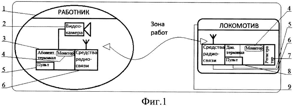 Система и способ дистанционного контроля и регистрации технологических операций на транспорте