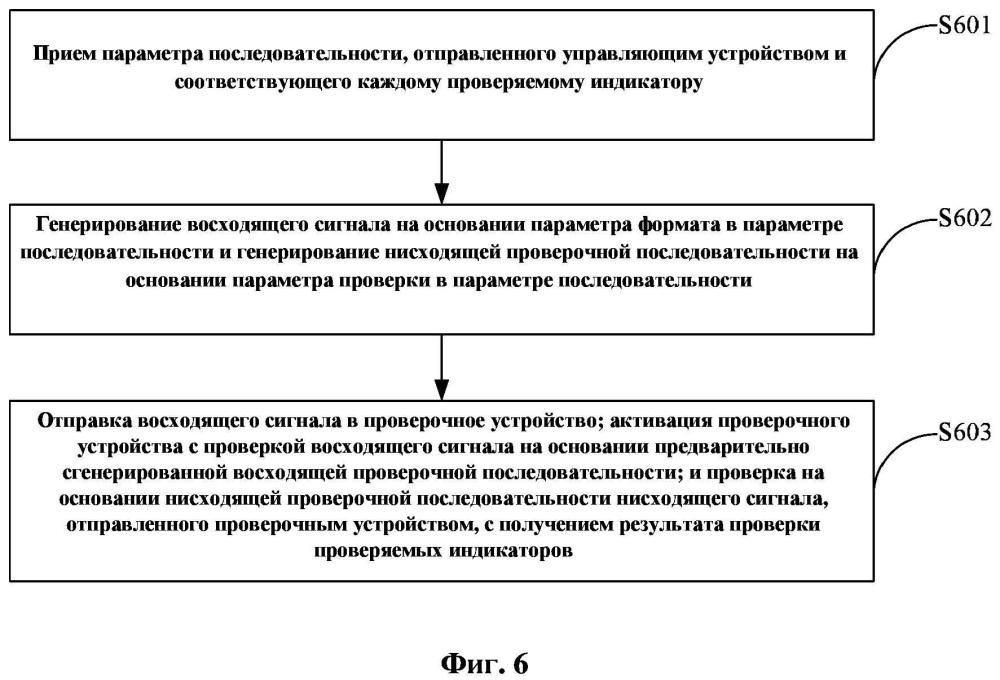Способ и устройство для проверки сигналов, а также компьютерный носитель данных