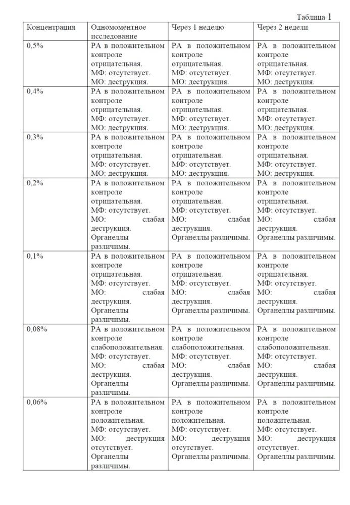 Питательная среда для консервации и транспортировки клеток для дальнейшего цитологического и иммуноцитохимического исследования