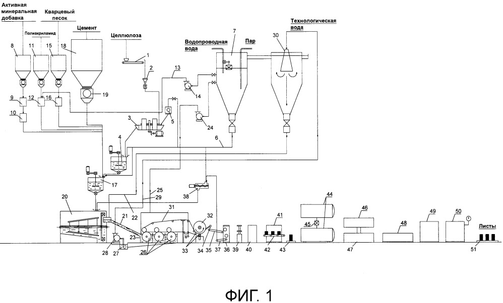 Технологическая линия для производства модифицированных фиброцементных облицовочных плит