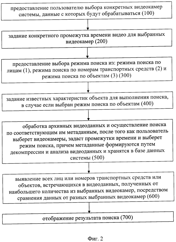 Система и способ для обработки видеоданных из архива