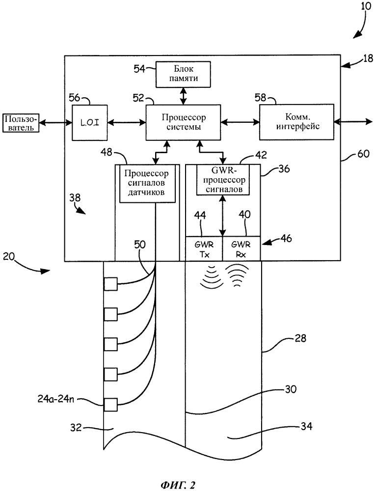 Мультипараметрический волноводный радарный зонд