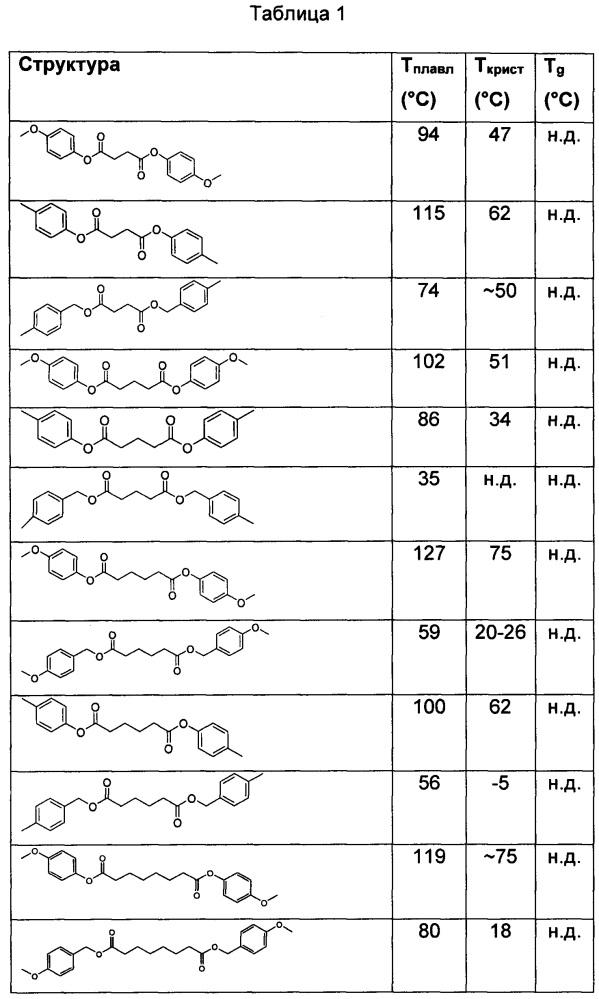 Композиции тонеров для закрепления холодным давлением на основе смесей низкомолекулярных кристаллических и аморфных органических соединений