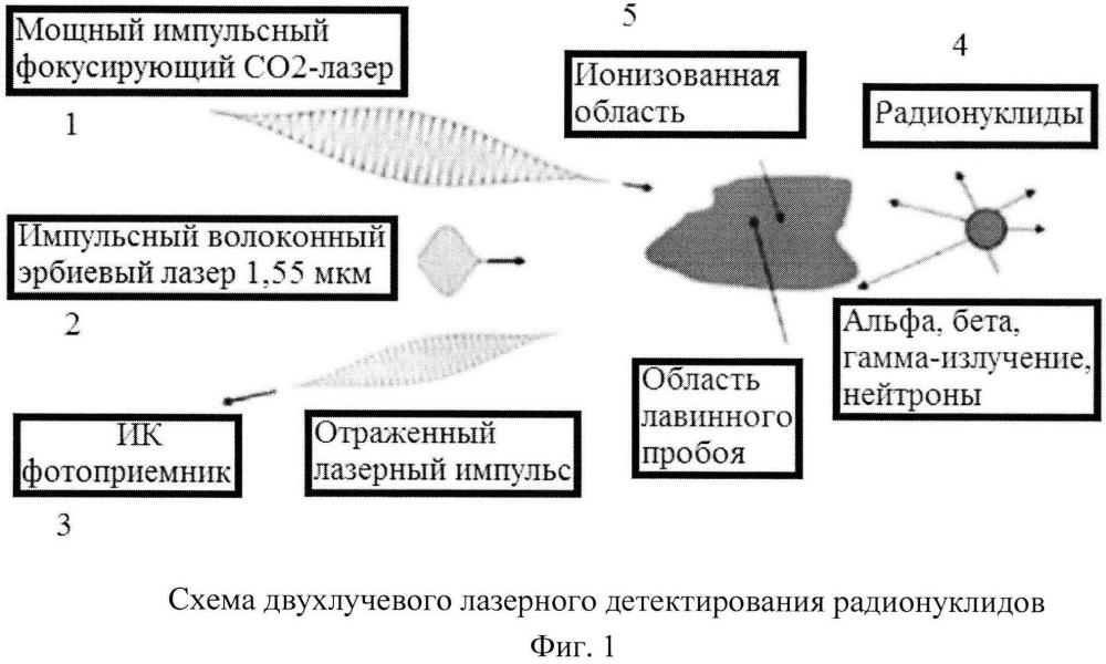 Способ дистанционного обнаружения радиоактивных веществ в полевых условиях