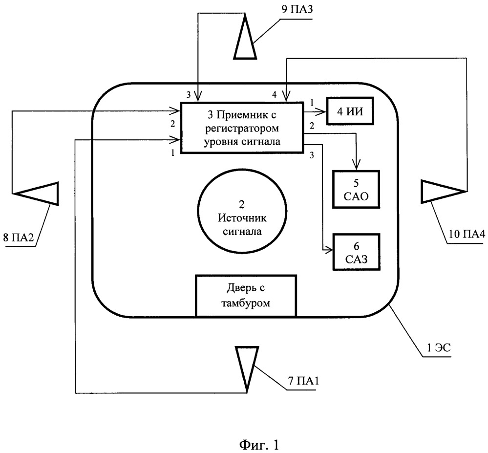 Способ непрерывного мониторинга состояния экранированного сооружения