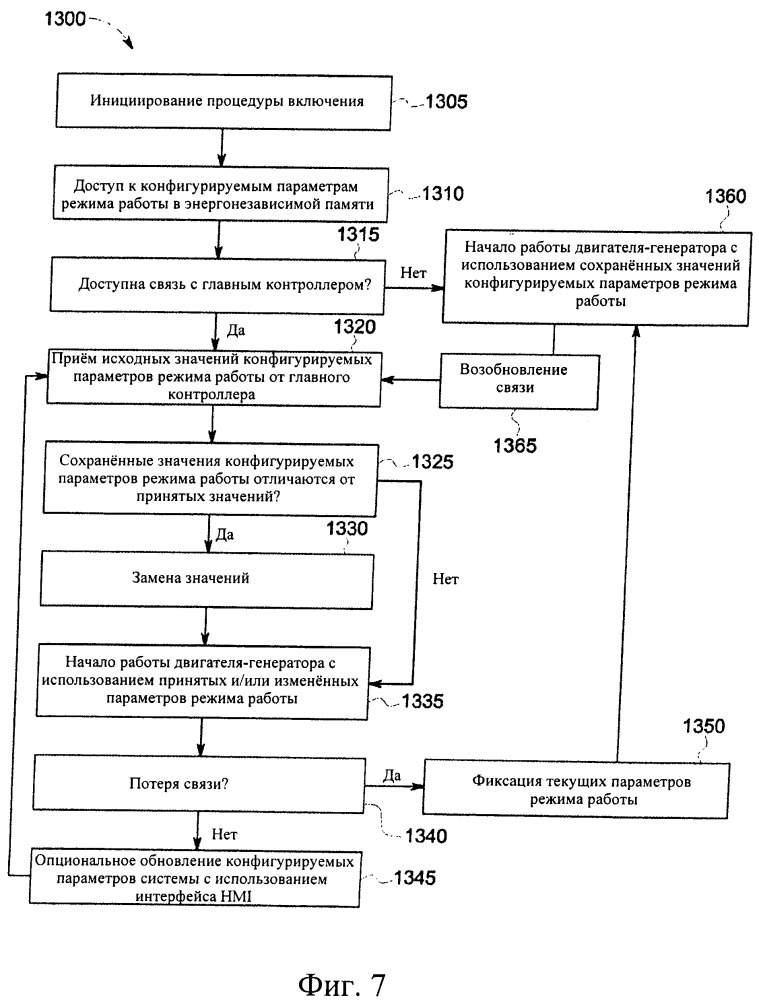 Система, способ и компьютерная программа для интегрированного интерфейса человек-машина двигателя-генератора